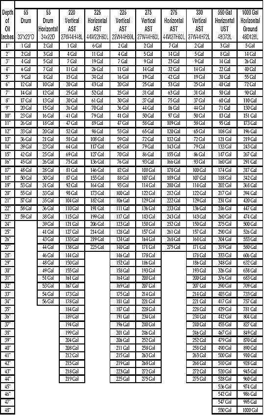 Fuel Oil Tank Chart